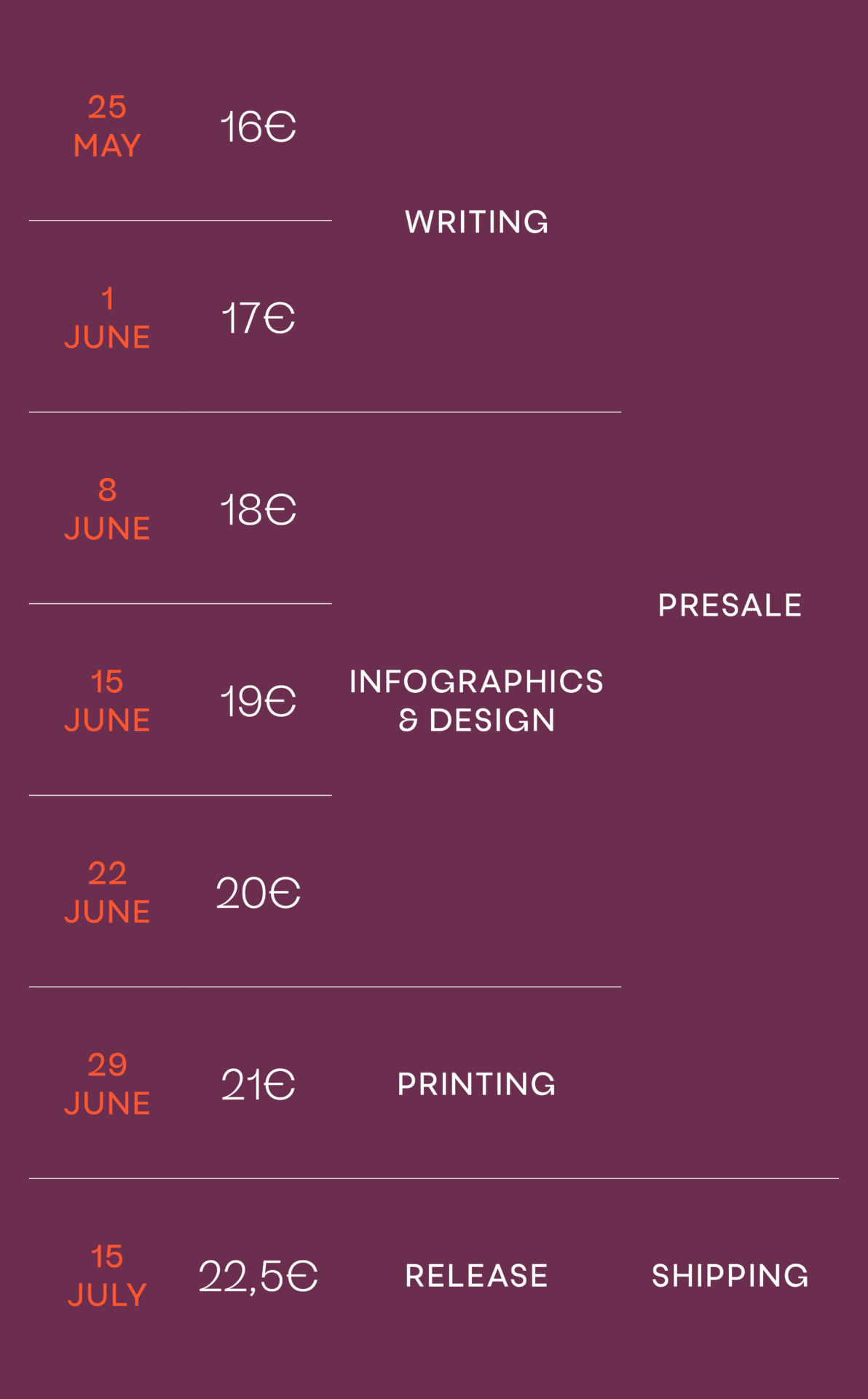 pre-sale timeline mobile